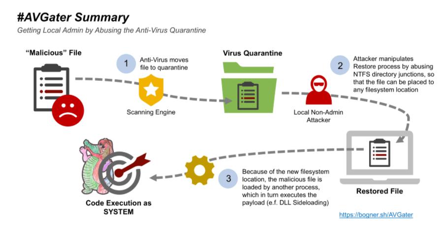 AVGator mengeksploitasi untuk hack antivirus