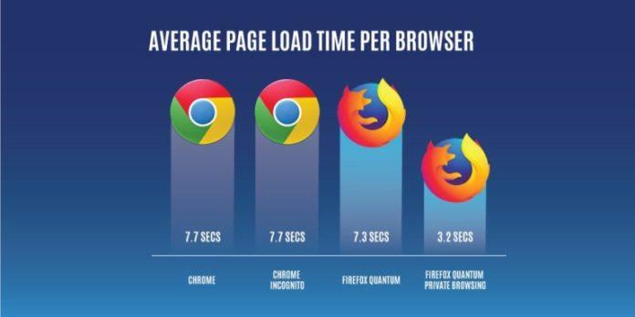 Uji kecepatan kuantum Firefox terputus
