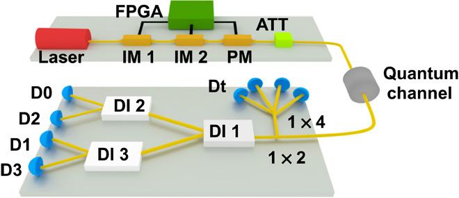 Quantum encryption setup