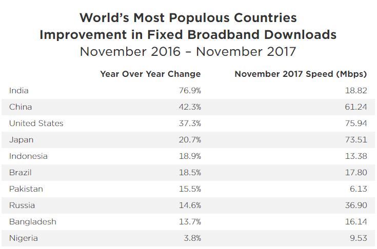 Kecepatan Internet Global Kebanyakan Pop broadband