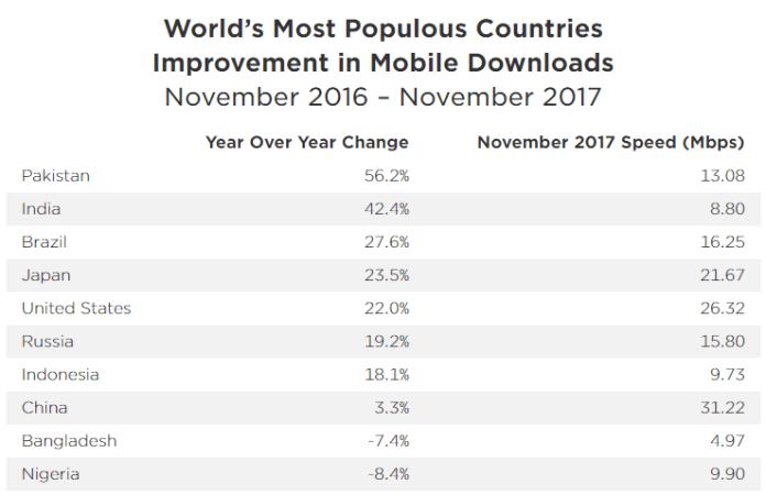 Internet Dunia Baru Mendapat Kenaikan Kecepatan 31% di Tahun 2017, kata Ookla SpeedTest, Indonesia diUrutan Berapa