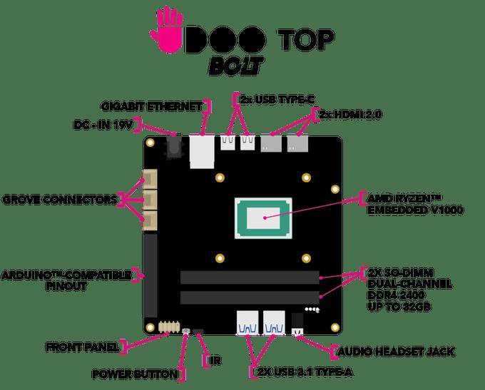 UDOO Bolt: Hacker Board Bertenaga Ryzen Ini 2x Lebih Cepat Dari MacBook Pro 13 Inci