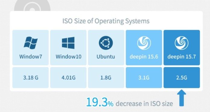 deepin iso size