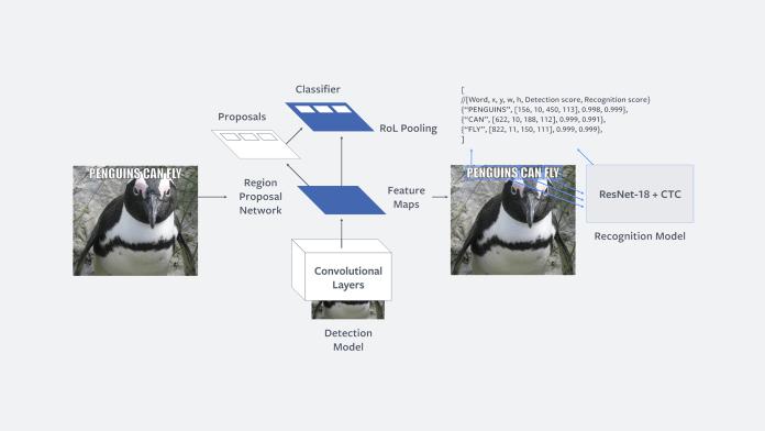 "Facebook ""Rosetta"" AI Baru Dapat Deteksi Gambar dan Video yang ofensif"