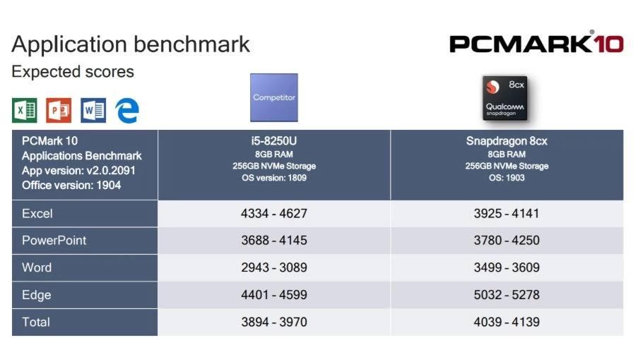Snapdragon 8CX vs Intel Core i5 8250U App Bechmark