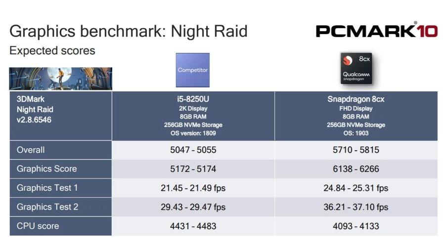 Grafik Benchmark Snapdragon 8CX vs Intel Core i5 8250U