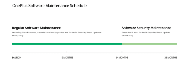 Cycle de mise à jour du logiciel OnePlus