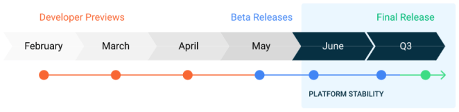 Data de lançamento do Android 11