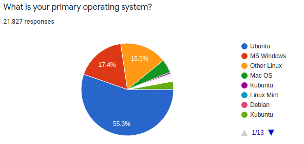 Pertanyaan survei Ubuntu: Apa Sistem Operasi utama Anda