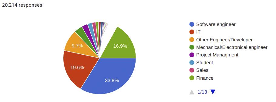 Tanggapan survei Ubuntu