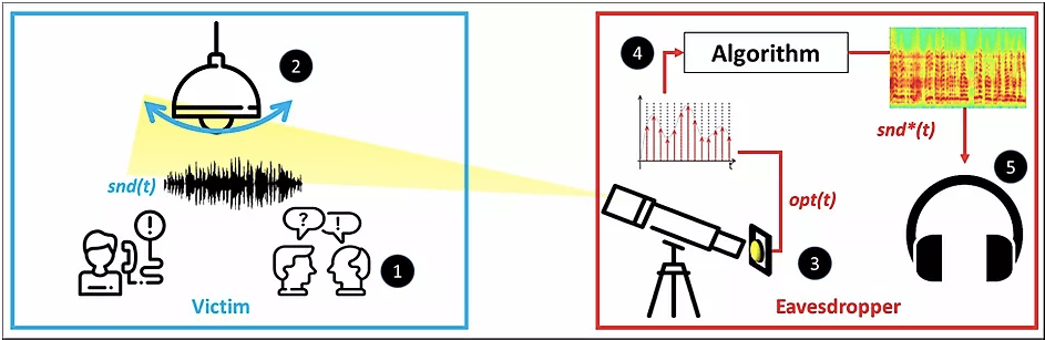 lamphone eavesdropping technique