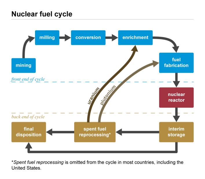 nuclear_fuel_cycle