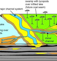 lake channel diagram [ 1857 x 925 Pixel ]