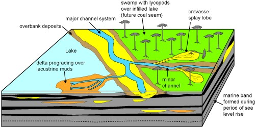 small resolution of lake channel diagram