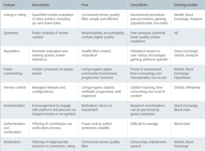Potential pros and cons of the main features of the peer review models that are discussed.