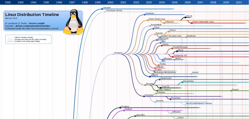 A Very Small Part of Linux Distributions Timeline