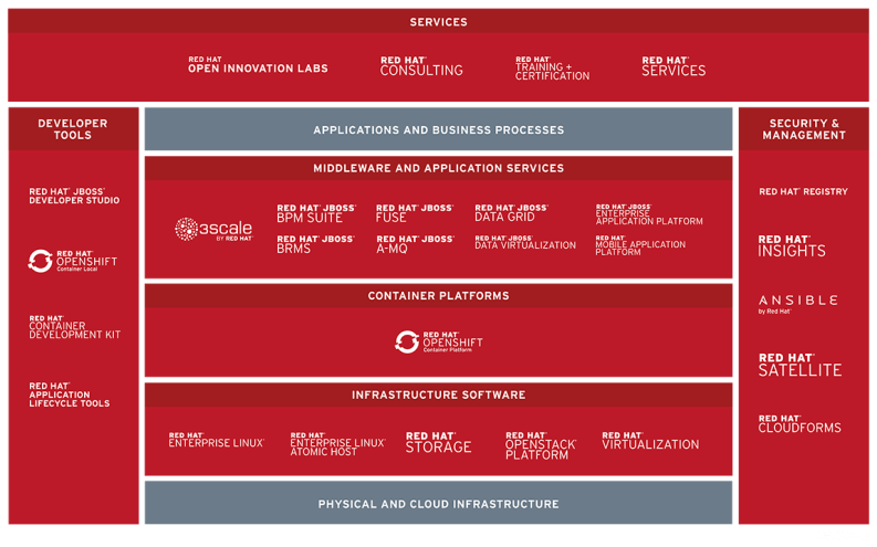 Red Hat's Portfolio: List of Red Hat's services and technologies