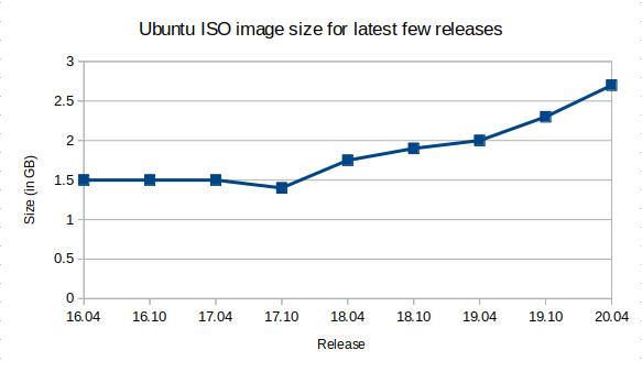 18 ubuntu 20.04
