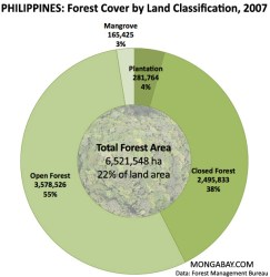 philippines-forest-cover-600