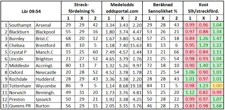 Stryktipset 2017-01-28. Streckfördelning vs sannolikhet från oddsmarknaden.