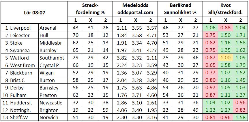 Stryktipset 2017-03-04. Streckfördelning vs sannolikhet från oddsmarknaden.