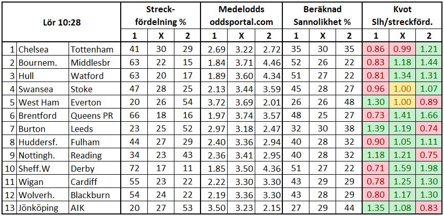Stryktipset 2017-04-22. Streck och odds.