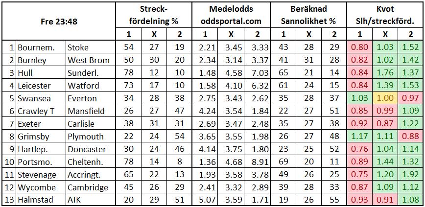 Stryktipset 2017-05-06. Streck och odds.