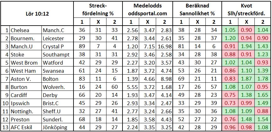 Stryktipset 2017-09-30. Streckfördelning och sannolikhet mha oddsmarknaden.