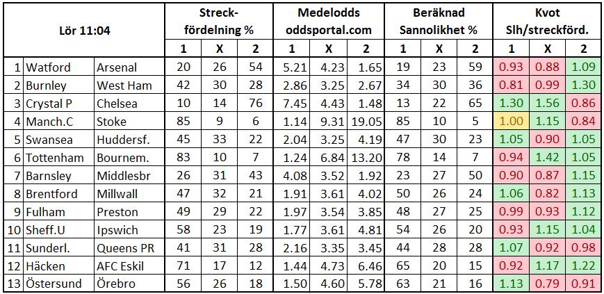 Stryktipset 2017-10-14. Streck och odds.