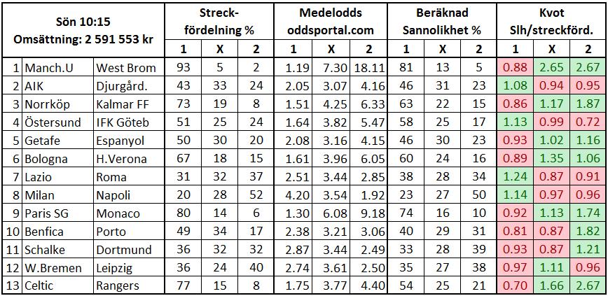 Vilka matcher på dagens Europatips