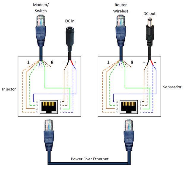 Poe Ip Camera Wiring Diagram Power Over Ethernet Poe Adaptador Paso 5 Manual De
