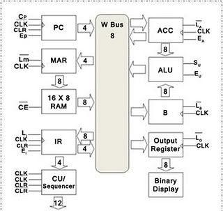 Cómo construir un ordenador de 8 bits / Paso 12