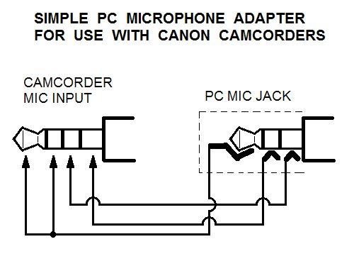 Cómo conectar un micrófono externo con una videocámara