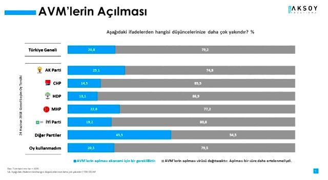 Koronavirüs anketinde AVM'lerin açılması vatandaşlardan destek görmedi