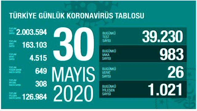 Son Dakika: Türkiye'de 30 Mayıs günü koronavirüsten ölenlerin sayısı 26 oldu, yeni vaka sayısı binin altına düştü