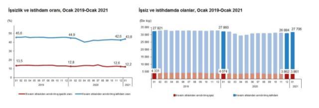 Son Dakika: Türkiye'deki işsiz sayısı bin kişi azalarak 3 milyon 861 bin kişi oldu