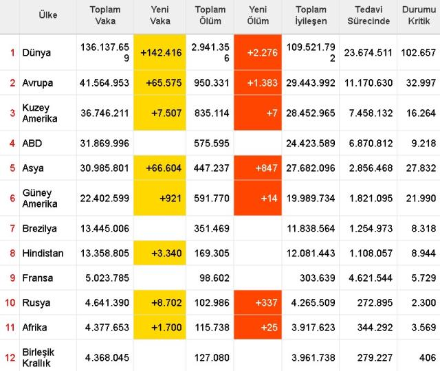 Dünya koronavirüs tablosu! 11 Nisan Pazar dünyada Covid-19 korona vaka sayısı, vefat sayısı, iyileşen sayısı ve son durum nedir?