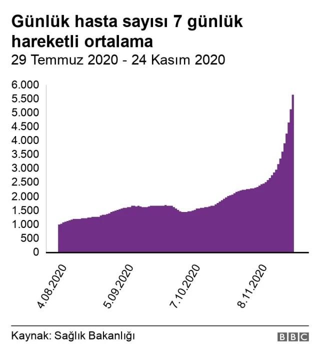 Covid: Türkiye'de kısıtlamalar neden etkili olamıyor?