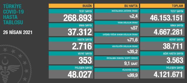 26 Nisan Pazartesi Koronavirüs tablosu açıklandı! 26 Nisan Pazartesi günü Türkiye'de bugün koronavirüsten kaç kişi öldü, kaç kişi iyileşti?