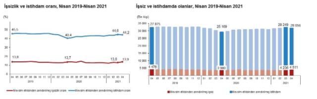 Son Dakika: Türkiye genelinde işsiz sayısı nisanda 275 bin kişi artarak 4 milyon 511 bin oldu