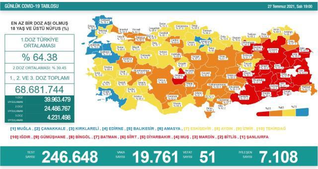 son dakika turkiye de 27 temmuz gunu koronavirus 14291671 3462 m