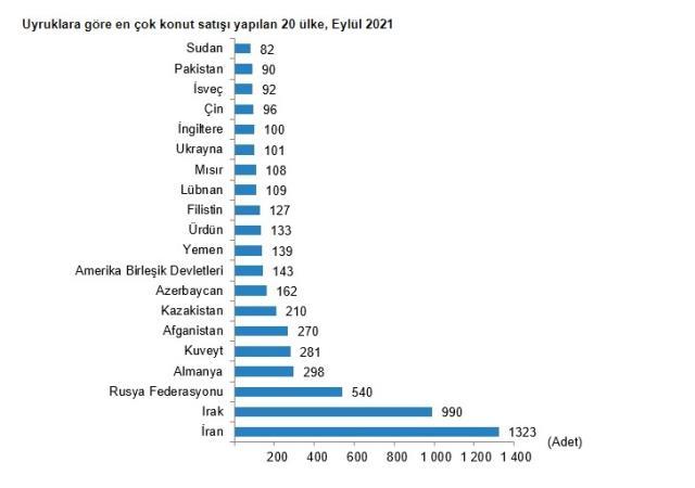 ekonomi son dakika turkiye genelinde eylul ayinda 147 14457178 1288 m