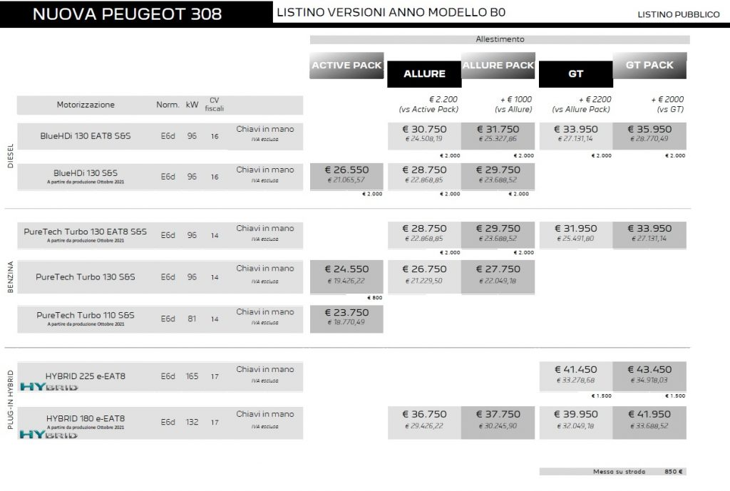 Price list Peugeot 2022 Active Pack, Allure, Allure Pack, GT and GT Pack