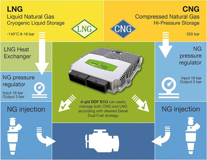 D-GID LIGHT system Dual Fuel methane diesel system