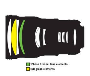 Phase Fresnel