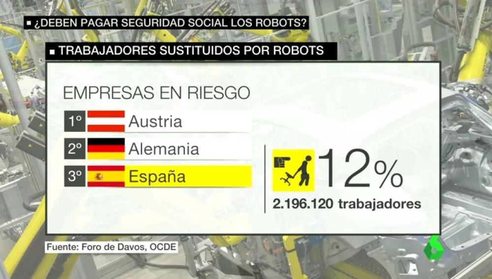 Trabajadores en riesgo de ser sustituidos por robots (Fuente: https://i0.wp.com/fotografias.lasexta.com//clipping/cmsimages02//2016/10/17/E4D6417E-85F4-4E9A-BC2A-B656B9C57B7C/58.jpg)