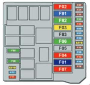 Peugeot Bipper Fuse Box Diagram » Fuse Diagram
