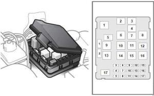 19972004 Saab 95 Fuse Box Diagram » Fuse Diagram