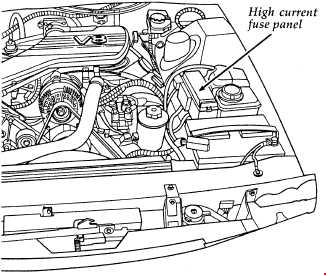 '94-'97 Ford Thunderbird Fuse Box Diagram
