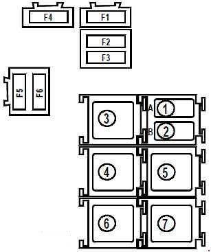 Схема предохранителей и реле Renault Kangoo (1997–2007